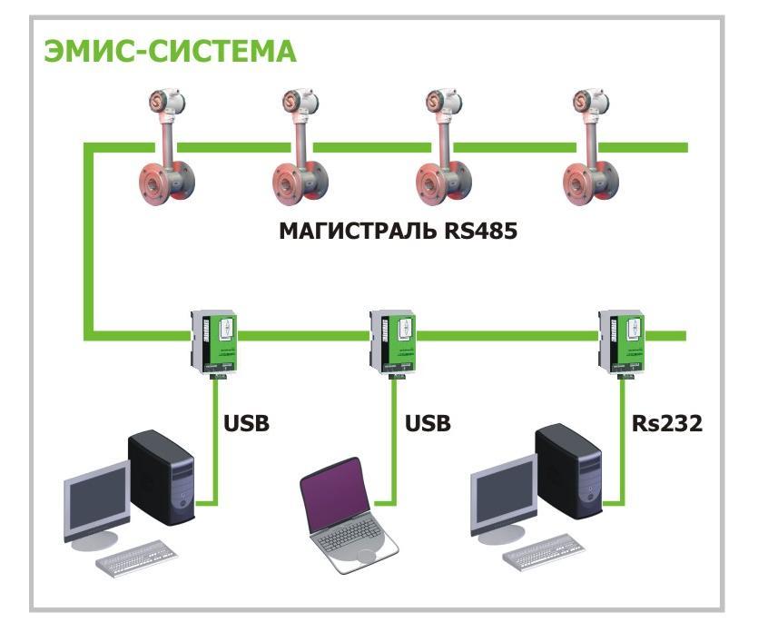 ЭМИС-СИСТЕМА 750 Преобразователь интерфейса RS-232/RS-485/USB.